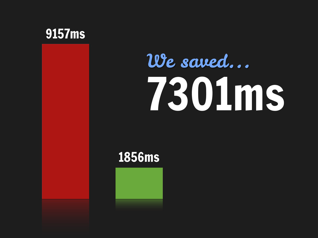 1856ms 9157ms 7301ms We saved...