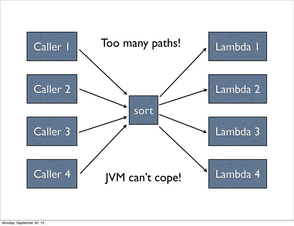 Caller 1 Caller 2 Caller 3 Caller 4 sort Lambda...