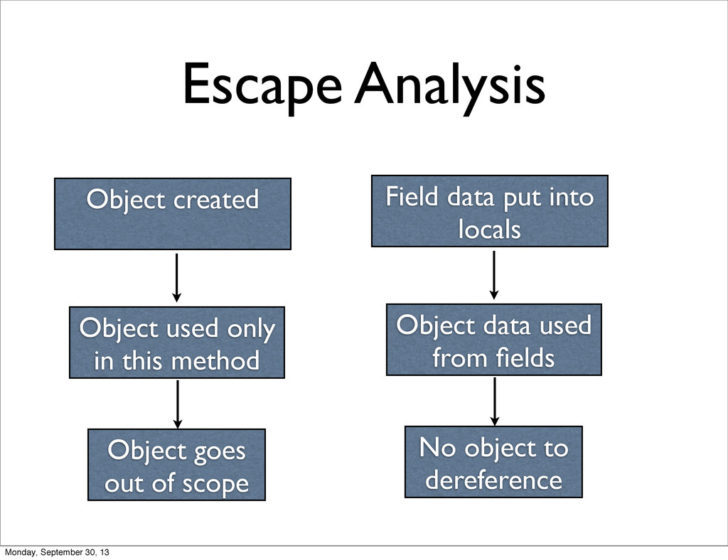 Escape Analysis Object created Object goes out ...