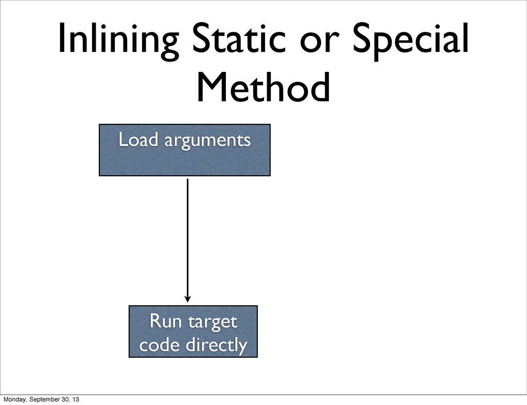 Inlining Static or Special Method Load argument...