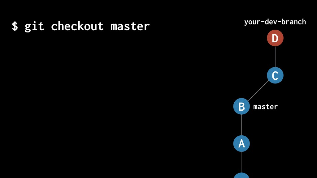 master your-dev-branch $ git checkout master A ...