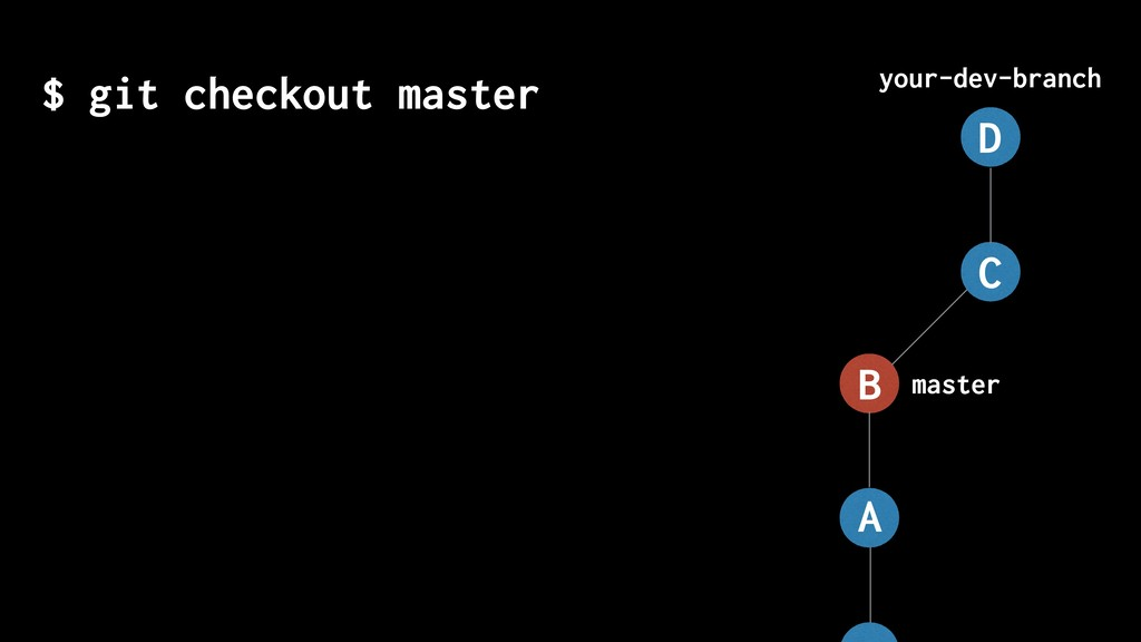 $ git checkout master master your-dev-branch A ...