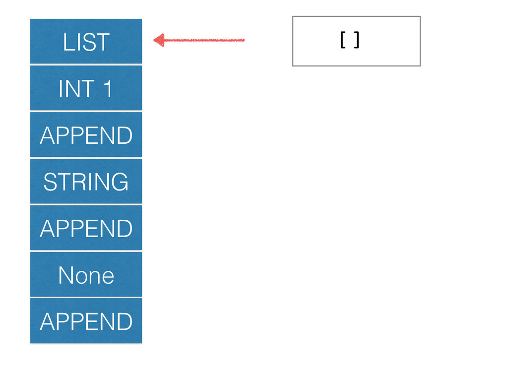 LIST INT 1 APPEND STRING APPEND None APPEND []!