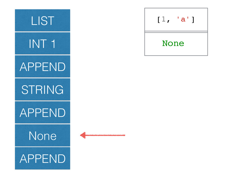 LIST INT 1 APPEND STRING APPEND None APPEND [1,...