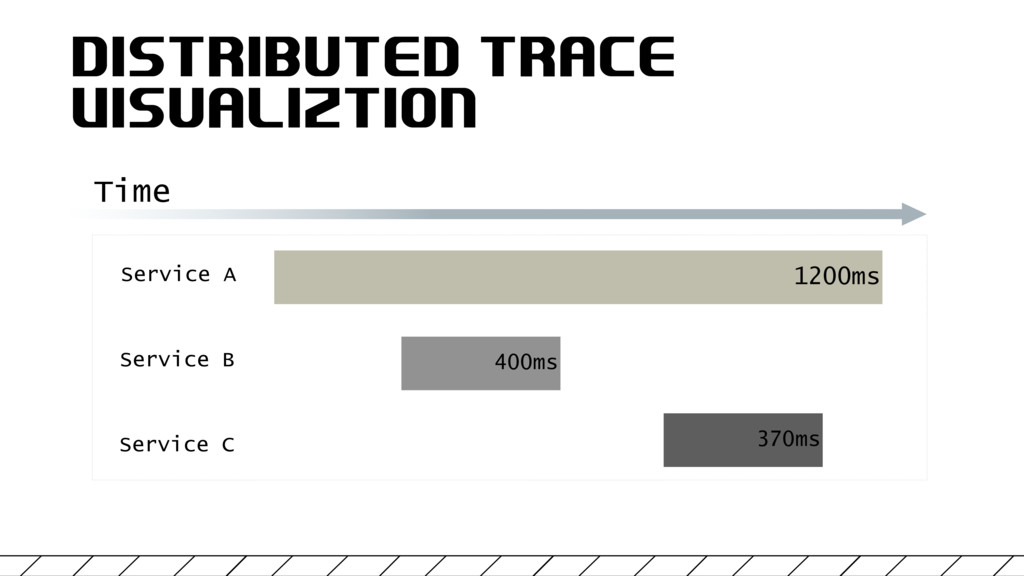 DISTRIBUTED TRACE VISUALIZTION 1200ms 400ms 370...