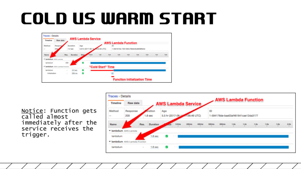 COLD VS WARM START Notice: Function gets called...