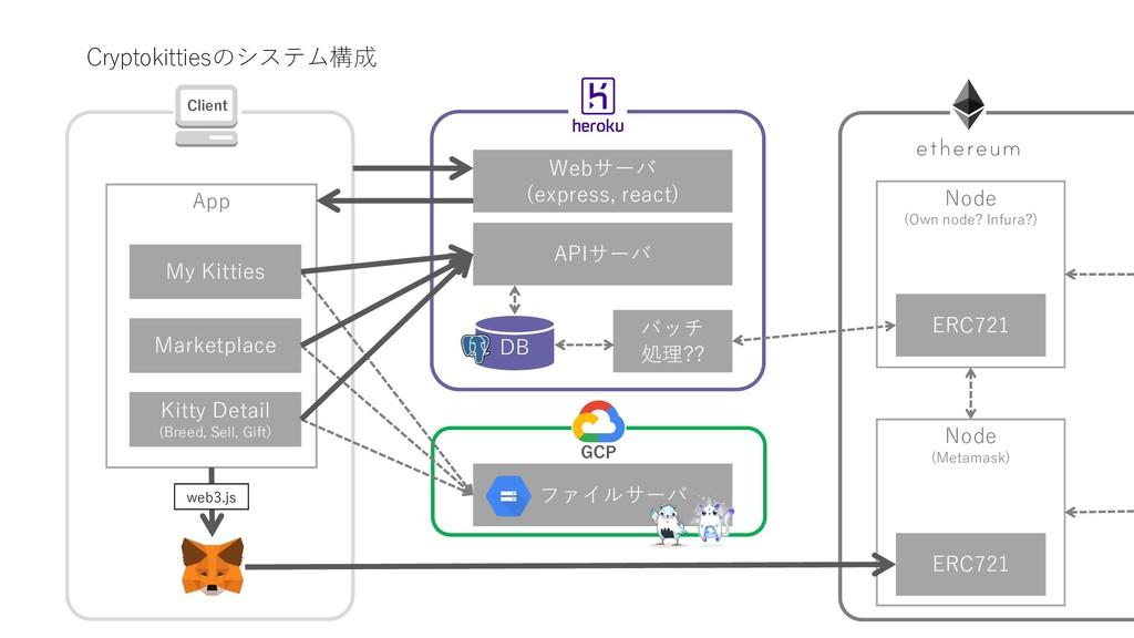 Cryptokittiesのシステム構成 Webサーバ (express, react) AP...