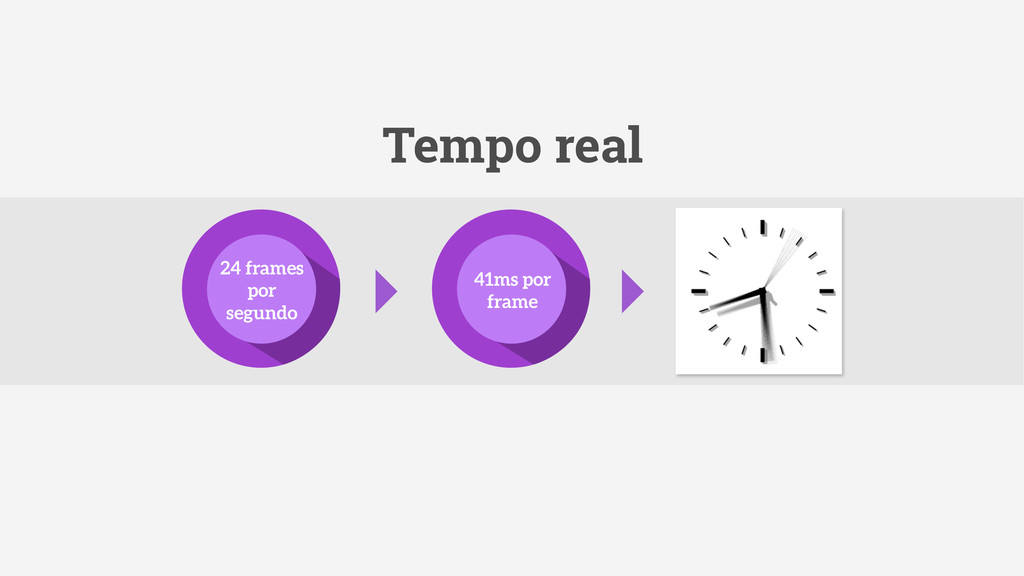 41ms por frame 24 frames por segundo Tempo real