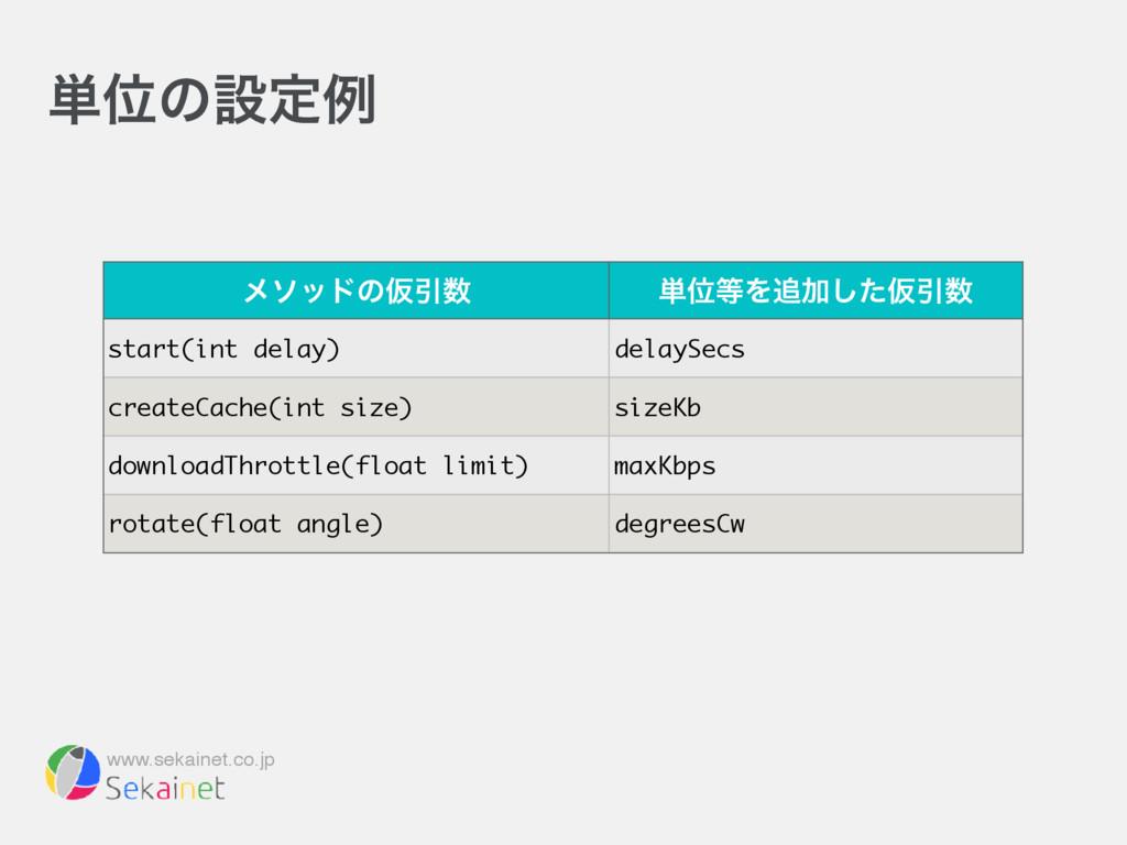 www.sekainet.co.jp ୯Ґͷઃఆྫ ϝιουͷԾҾ ୯ҐΛՃͨ͠ԾҾ ...