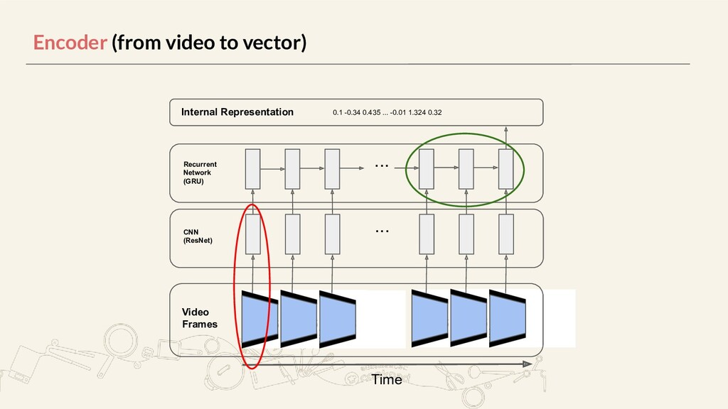 Encoder (from video to vector) Internal Represe...