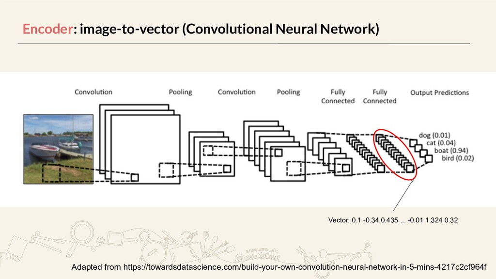 Encoder: image-to-vector (Convolutional Neural ...