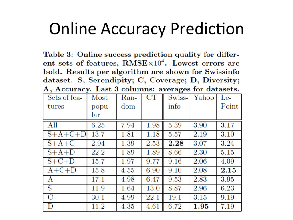 Online Accuracy Predic'on