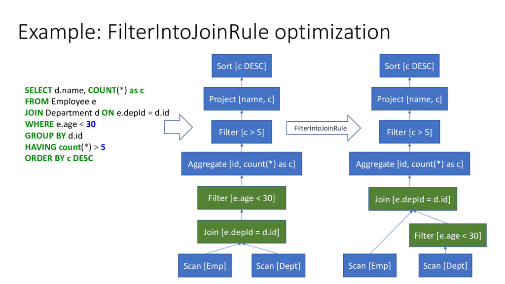 Example: FilterIntoJoinRule optimization SELECT...