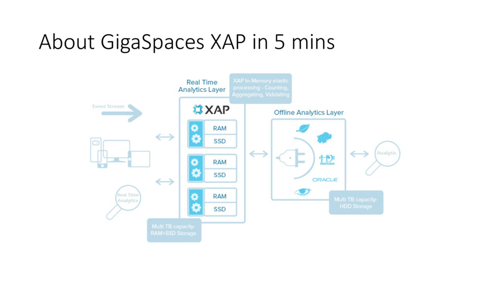 About GigaSpaces XAP in 5 mins