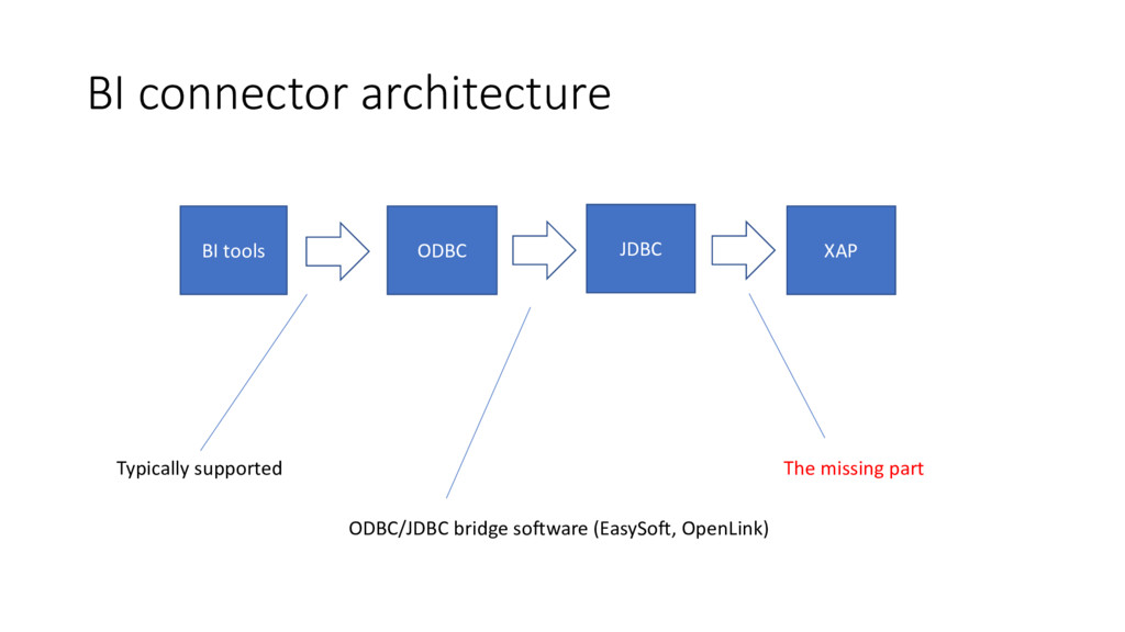 BI connector architecture BI tools ODBC JDBC XA...