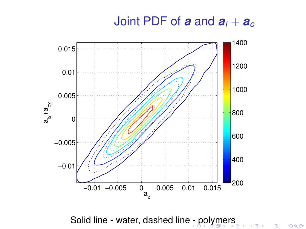 Joint PDF of a and al + ac a x a lx +a cx −0.01...
