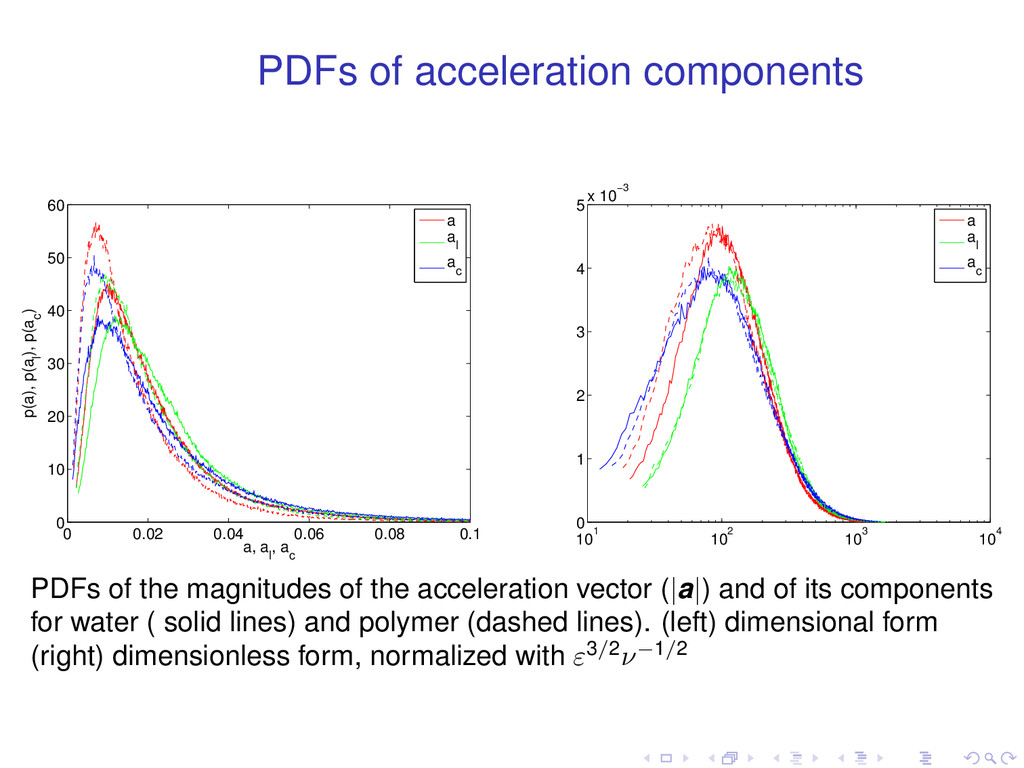 PDFs of acceleration components 0 0.02 0.04 0.0...