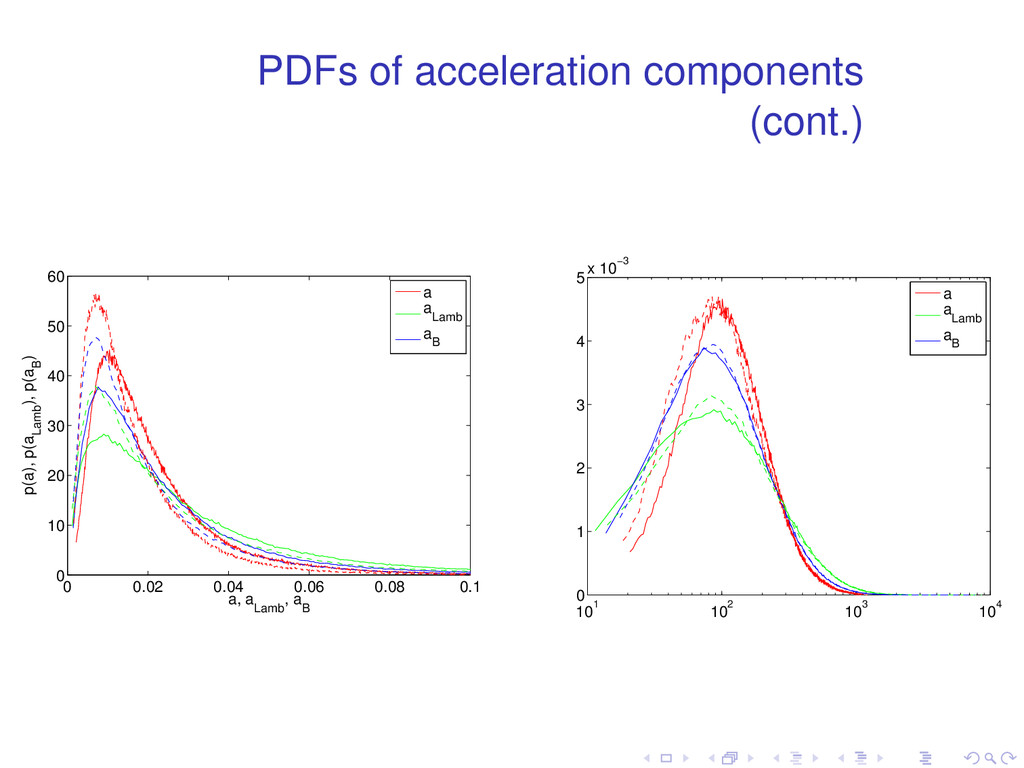 PDFs of acceleration components (cont.) 0 0.02 ...