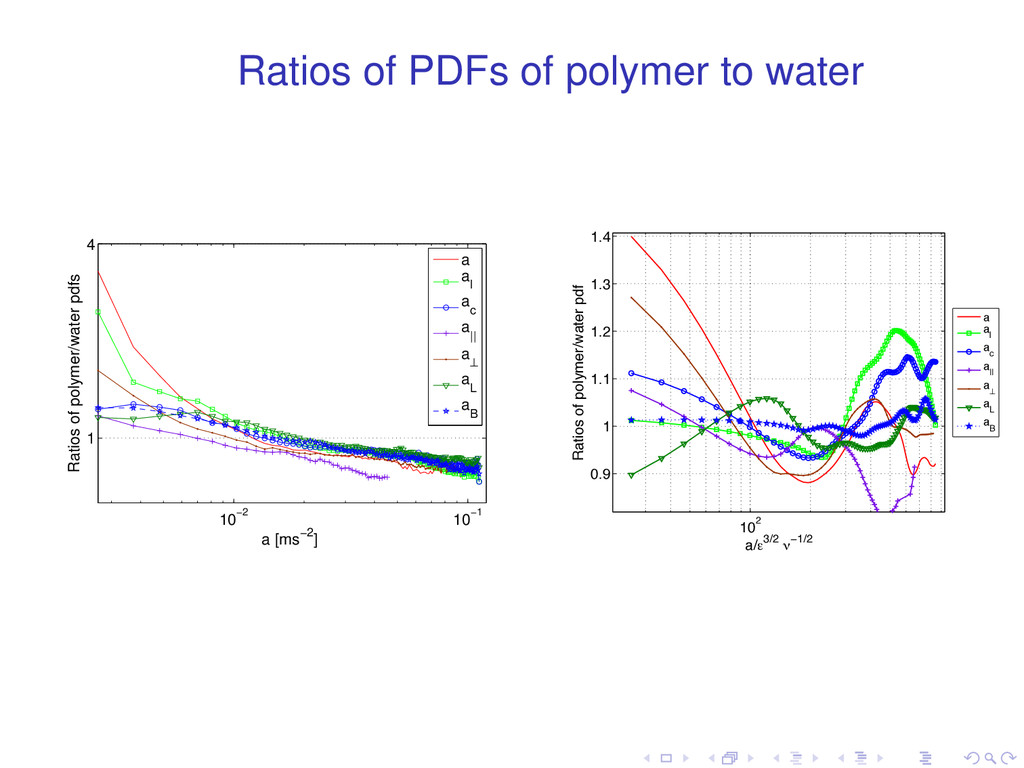 Ratios of PDFs of polymer to water 10−2 10−1 1 ...