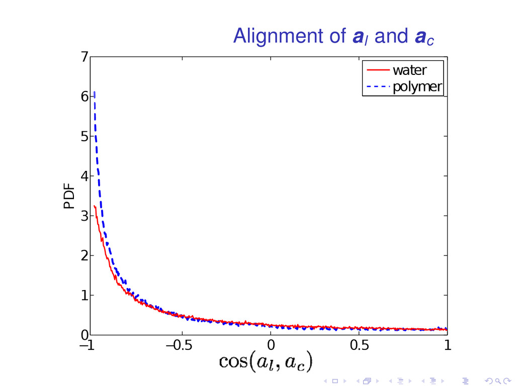 Alignment of al and ac − 1 − 0.5 0 0.5 1 0 1 2 ...