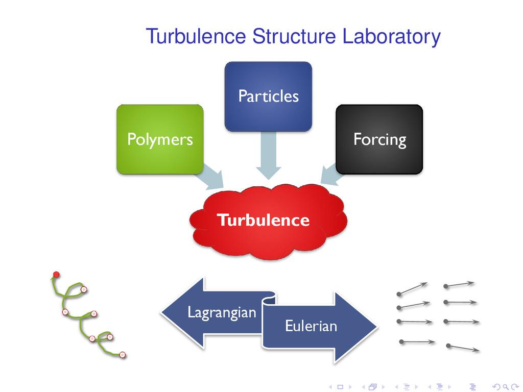 Turbulence Structure Laboratory 2XU´SKLORVRSK\...