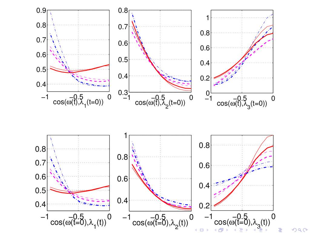 −1 −0.5 0 0.4 0.5 0.6 0.7 0.8 0.9 cos(ω(t),λ 1 ...
