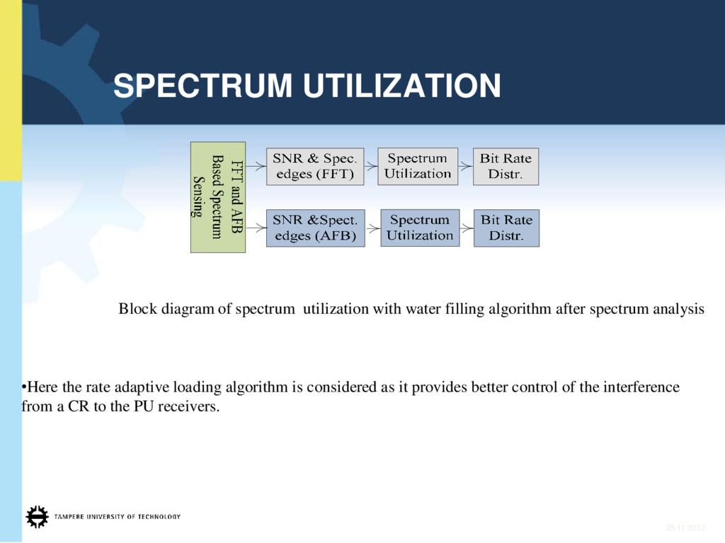 25.11.2013 SPECTRUM UTILIZATION Block diagram o...