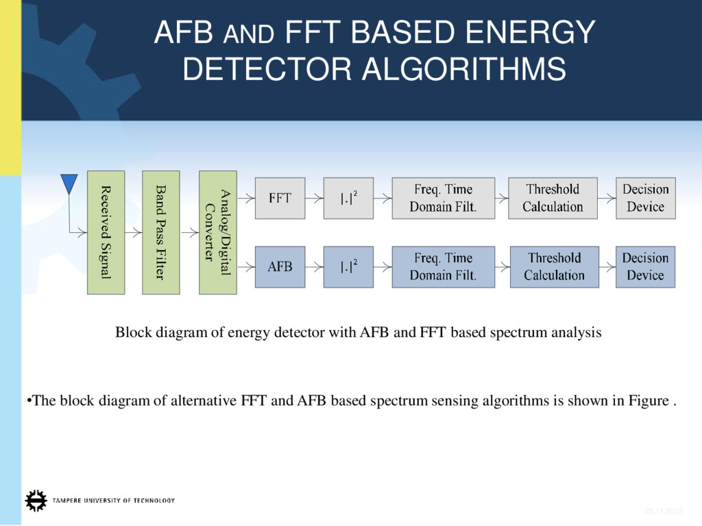 25.11.2013 AFB AND FFT BASED ENERGY DETECTOR AL...