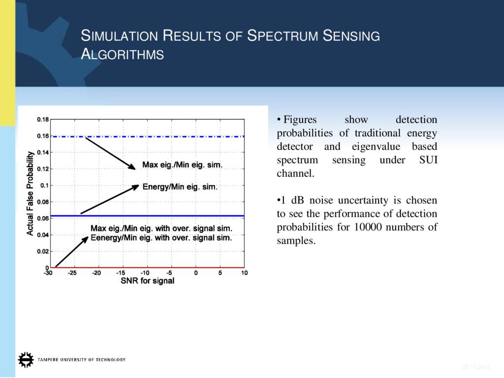 SIMULATION RESULTS OF SPECTRUM SENSING ALGORITH...