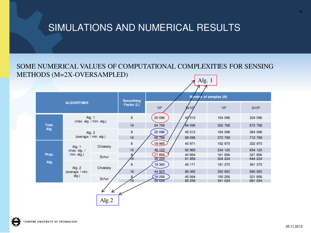 SIMULATIONS AND NUMERICAL RESULTS 64 25.11.2013...