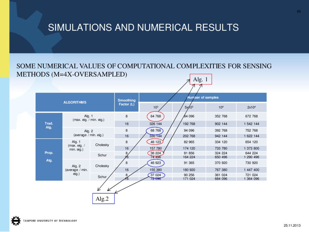 SIMULATIONS AND NUMERICAL RESULTS 65 25.11.2013...