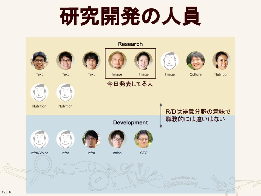 研究開発の人員 12 / 18 今日発表してる人 R/Dは得意分野の意味で 職務的には違いはない