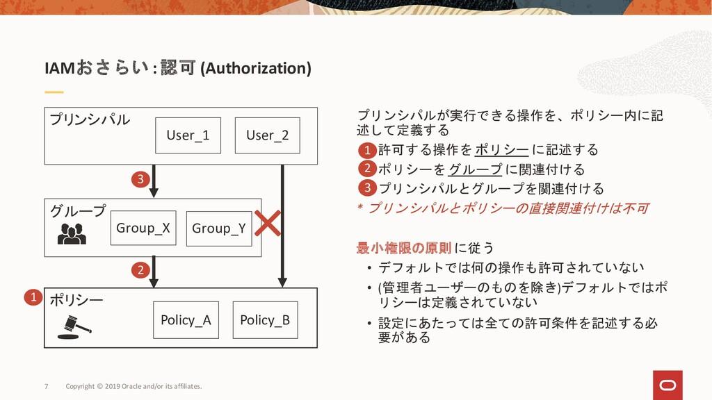 ポリシー IAMおさらい :認可 (Authorization) グループ Group_X G...