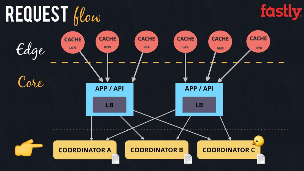 Edge Core APP / API APP / API LB LB COORDINATOR...
