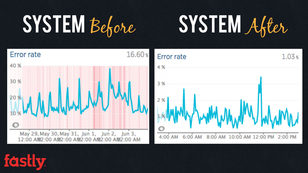 System Before System After