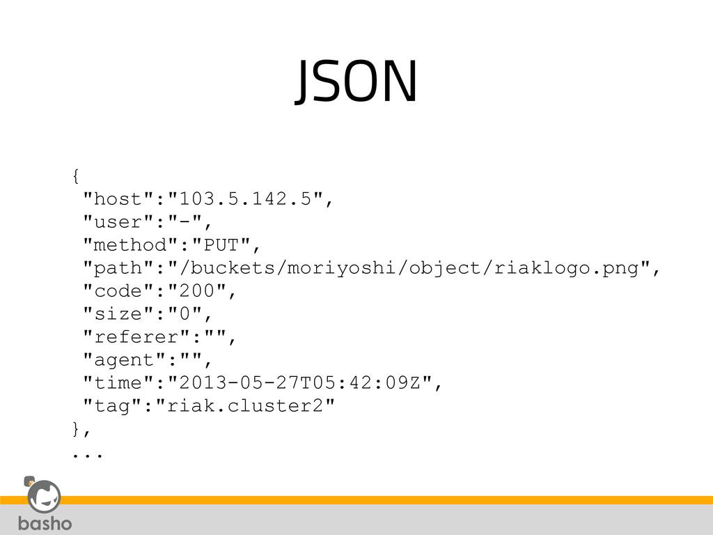 """JSON { """"host"""":""""103.5.142.5"""", """"user"""":""""-"""", """"metho..."""