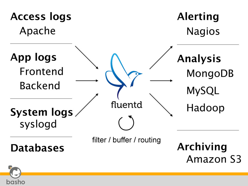 Nagios MongoDB Hadoop Alerting Amazon S3 Analys...
