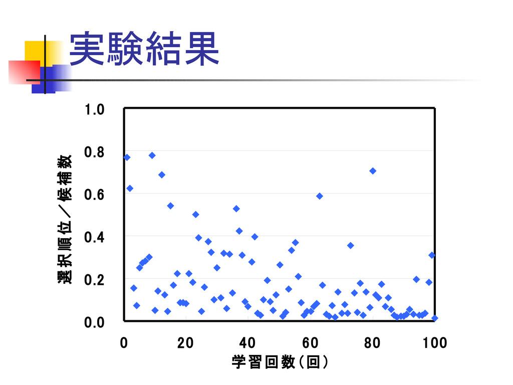 実験結果 0.0 0.2 0.4 0.6 0.8 1.0 0 20 40 60 80 100 ...