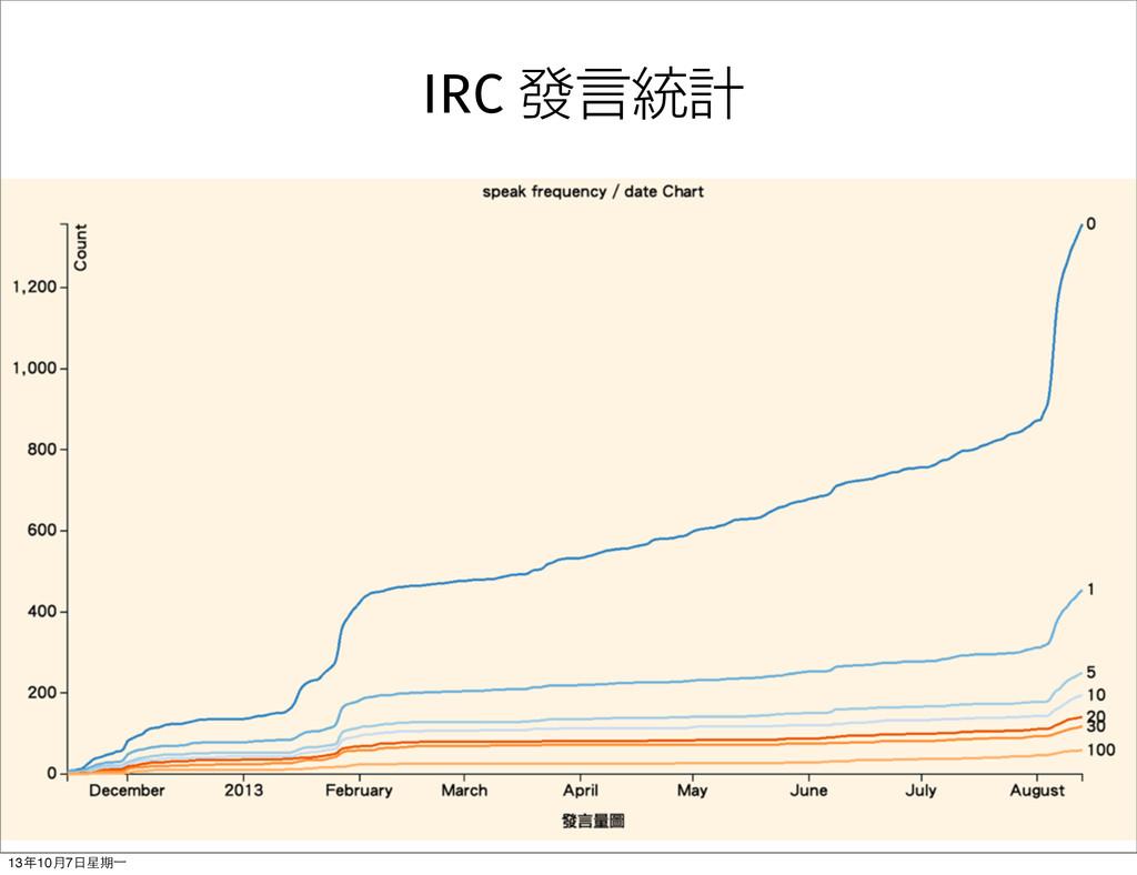 IRC 發言統計 13年10⽉月7⽇日星期⼀一