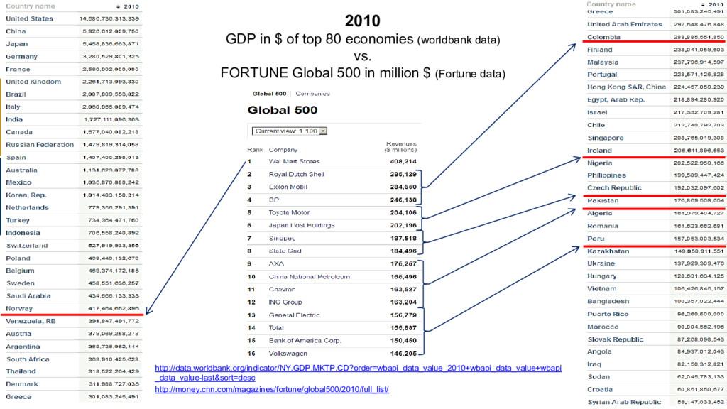 http://data.worldbank.org/indicator/NY.GDP.MKTP...
