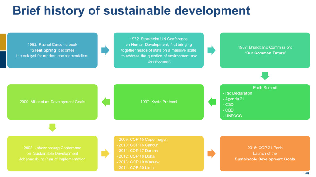 134 Brief history of sustainable development 19...