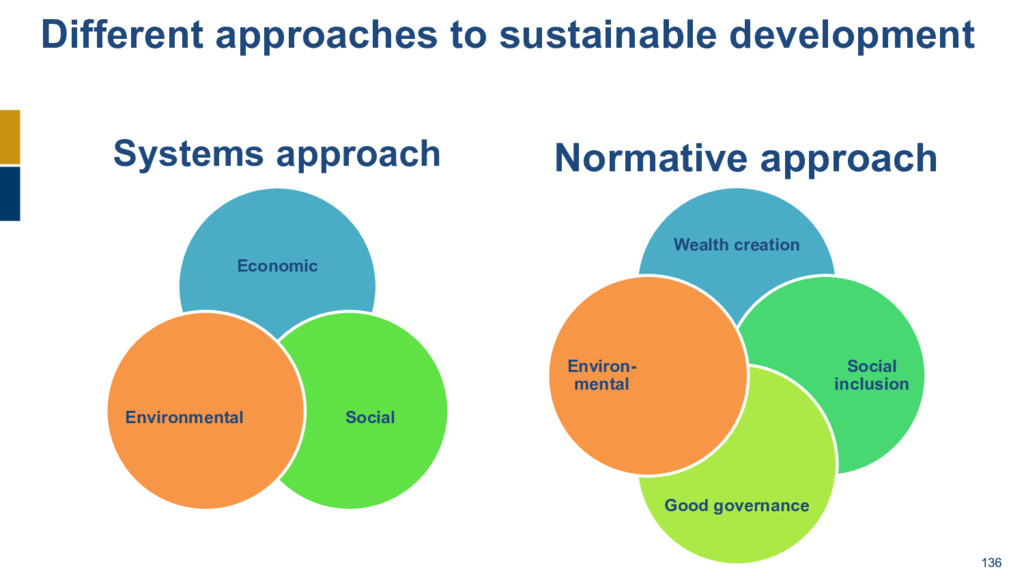 136 Different approaches to sustainable develop...