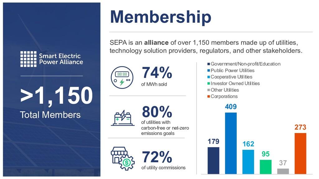 >1,150 Total Members Membership SEPA is an alli...