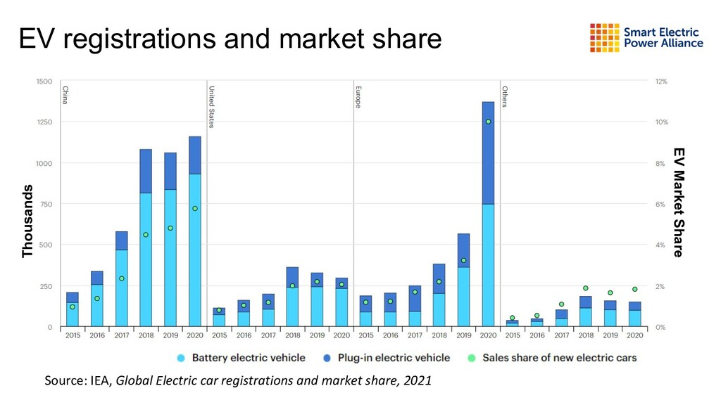 EV registrations and market share Source: IEA, ...