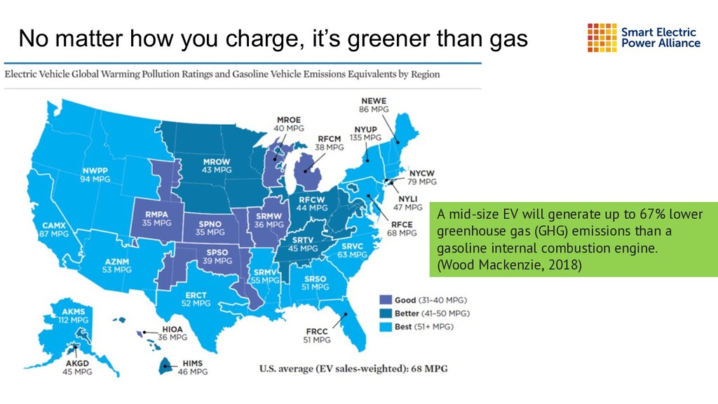 No matter how you charge, it's greener than gas...
