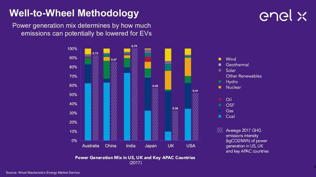 Well-to-Wheel Methodology Power generation mix ...