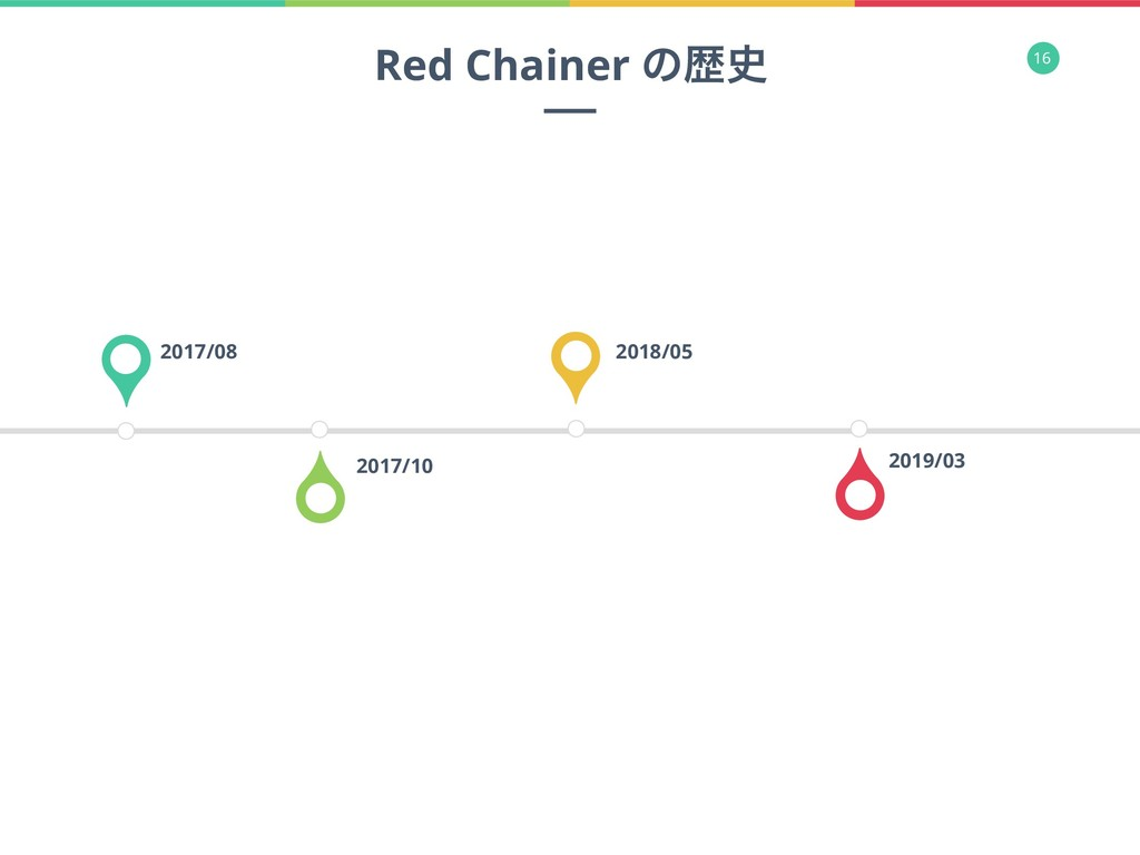 16 2017/08 2017/10 2018/05 2019/03 Red Chainer ...