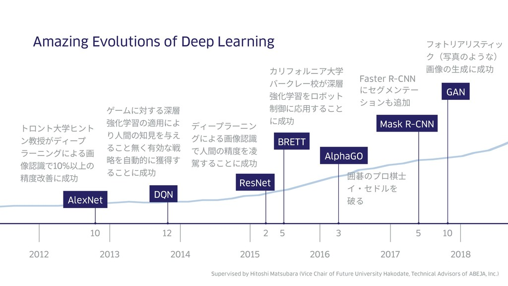 Amazing Evolutions of Deep Learning 2012 2014 2...