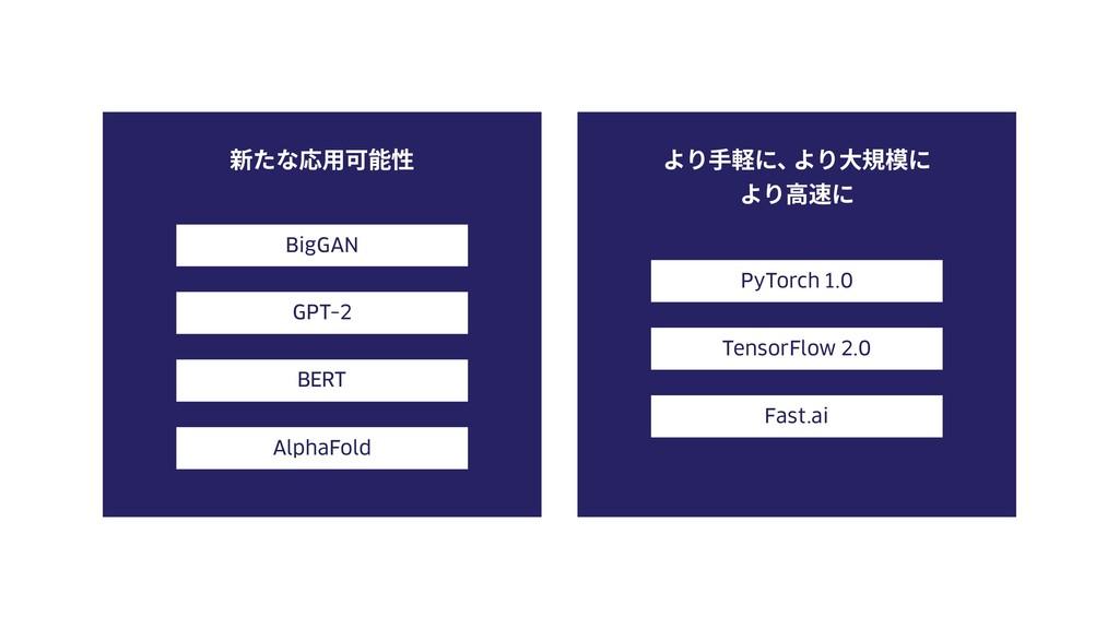 新たな応⽤可能性 より⼿軽に、 より⼤規模に より⾼速に BERT AlphaFold GPT...