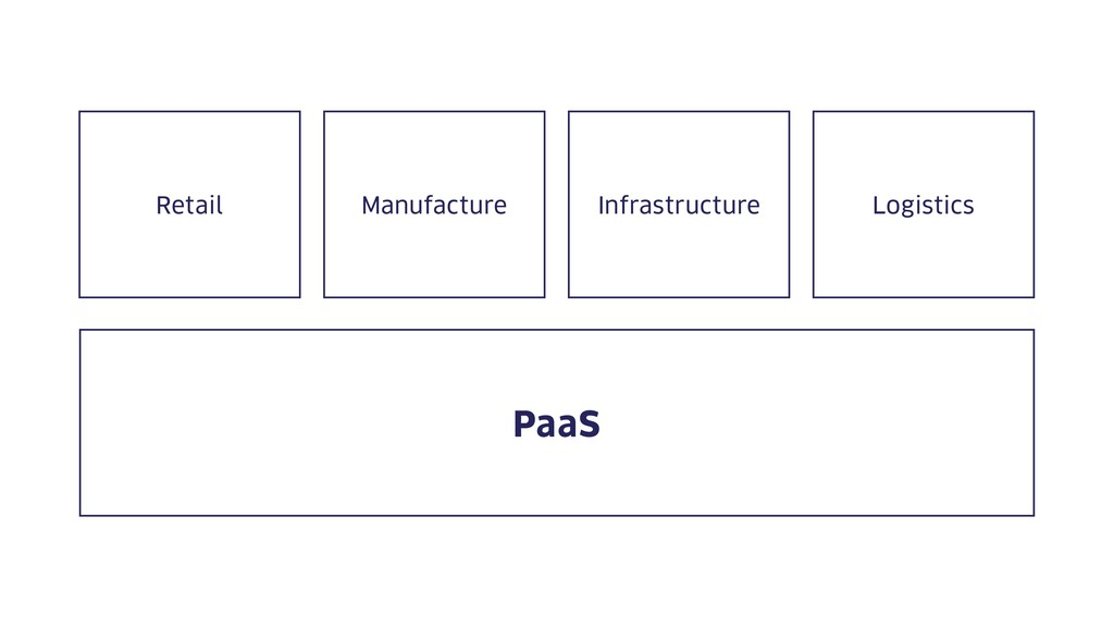 PaaS Retail Manufacture Infrastructure Logistics